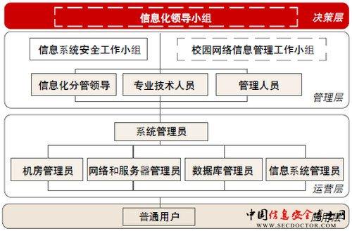 完善信息安全管理的组织结构