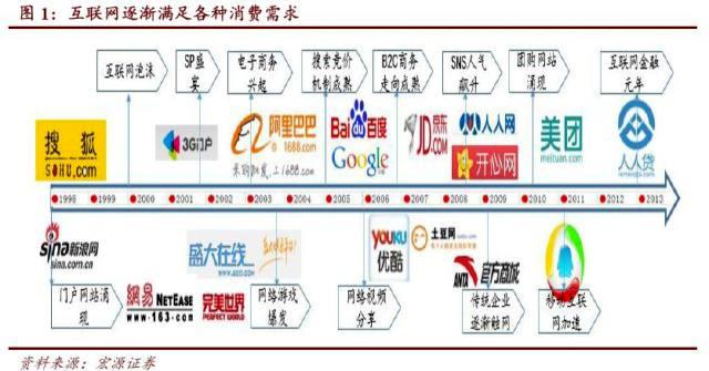 互联网满足各种消费需求