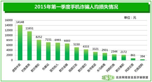 图3:2015年第一季度手机诈骗人均损失情况
