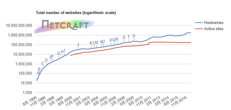 web服务器_178服务器人口